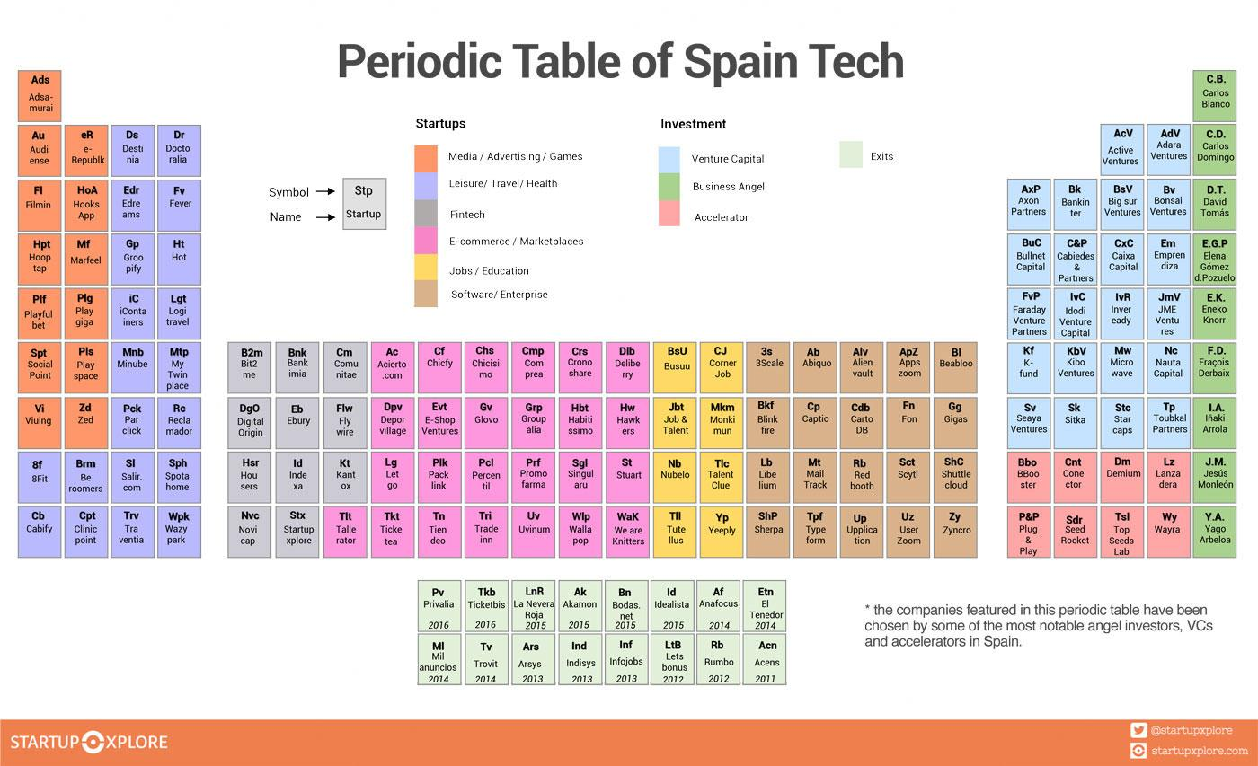 Good Best Spanish Startups Periodic Table.