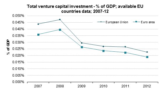 venture_capital_investment_percentage_gdp