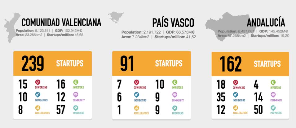bilbao_malaga_valencia_startups