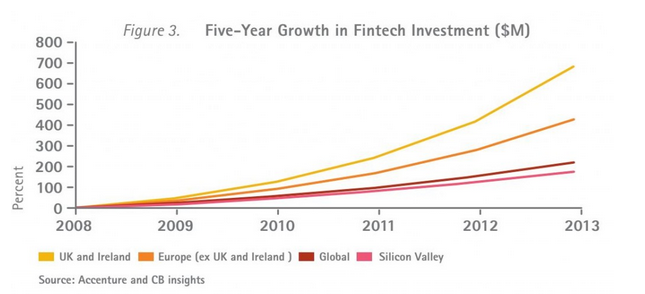 fintech startups in Europe vs Silicon Valley