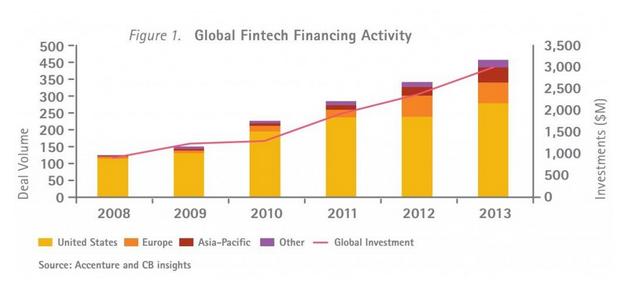 fintech_vc_investment_worldwide