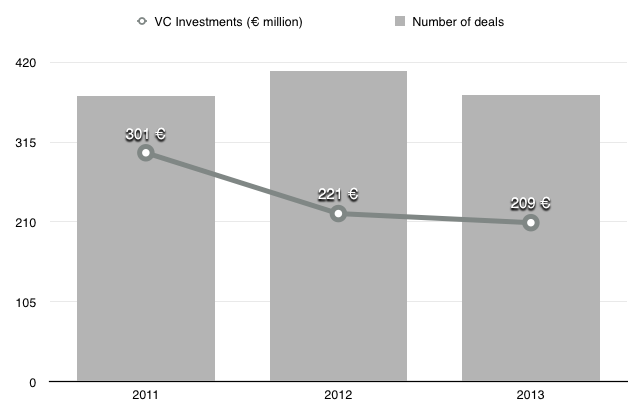 venture capital in Spain: the 10 most active VC firms