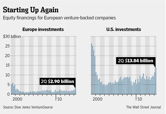 european startups vcs