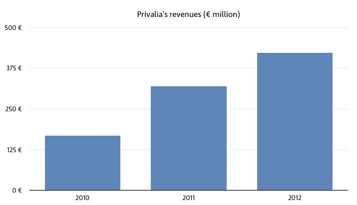 privalia revenues
