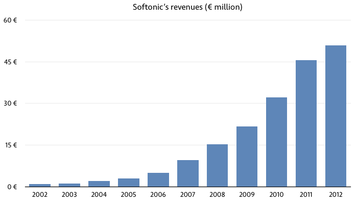 softonic revenue