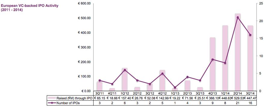 europe startup financing