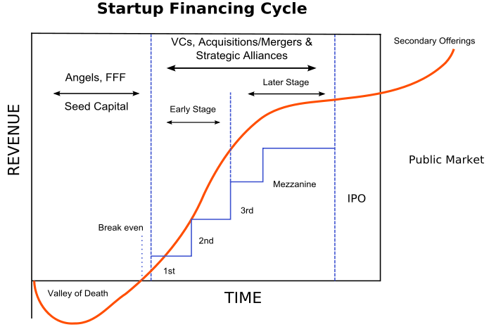 startup financing stages