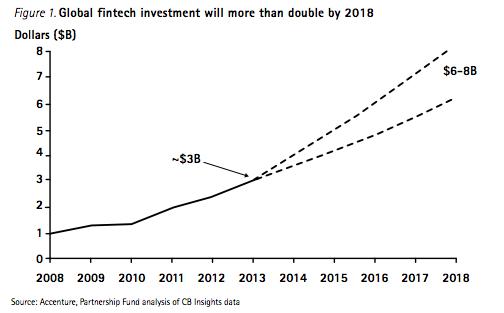 investment fintech startups
