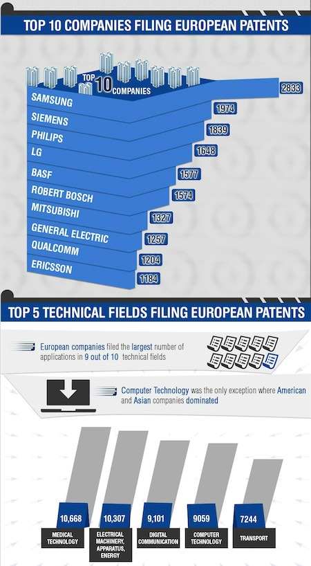patents europe