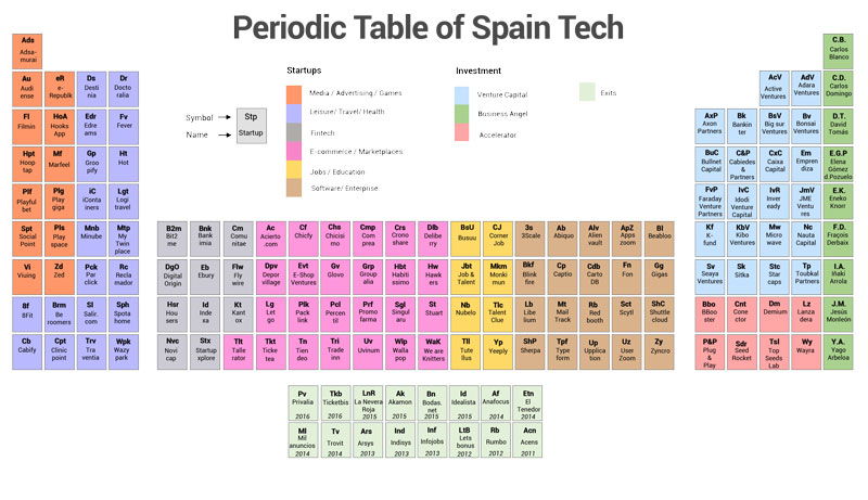 Periodic table of Spain Tech - Best Startups, investors and accelerators from Spain