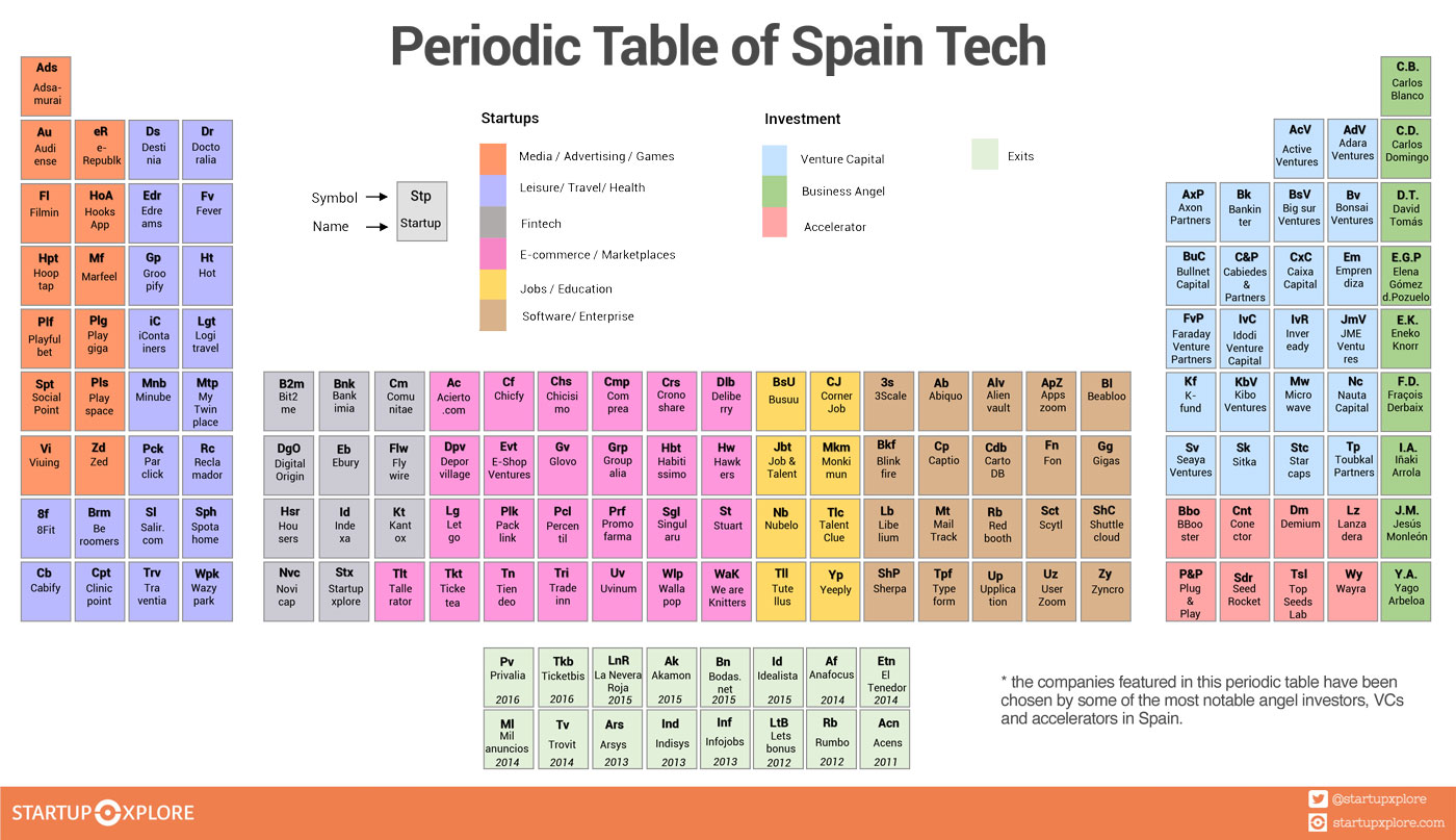 The periodic table of spain tech startup ecosystem startupxplore periodic table of spain tech best startups investors and accelerators from spain gamestrikefo Image collections
