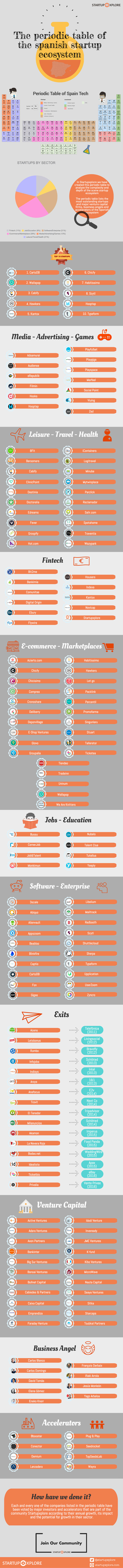 periodic-table-spanish-startups-infographic-s