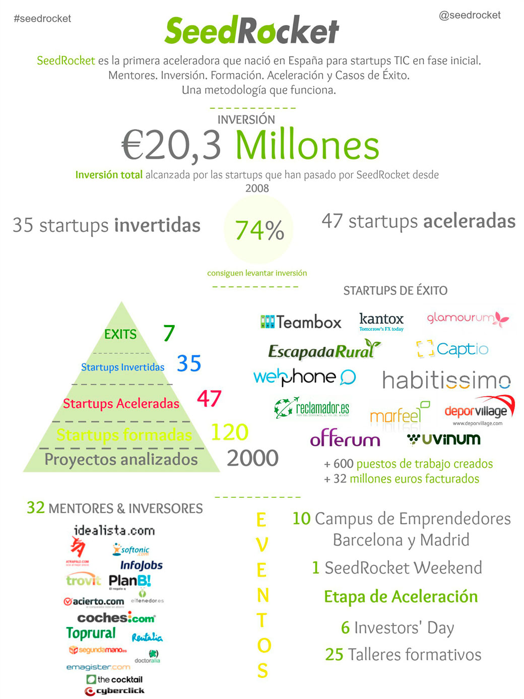 Infografia_seedrocket-web