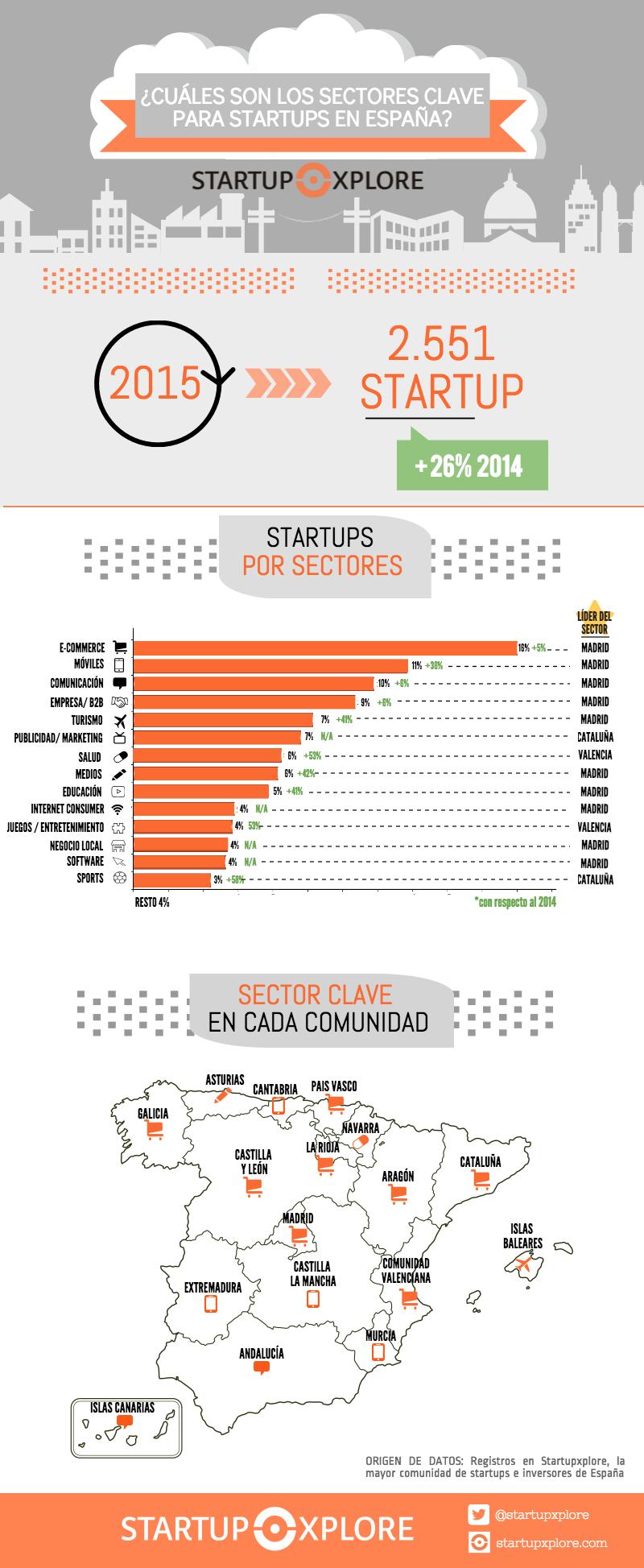 infografia-sectores_v1