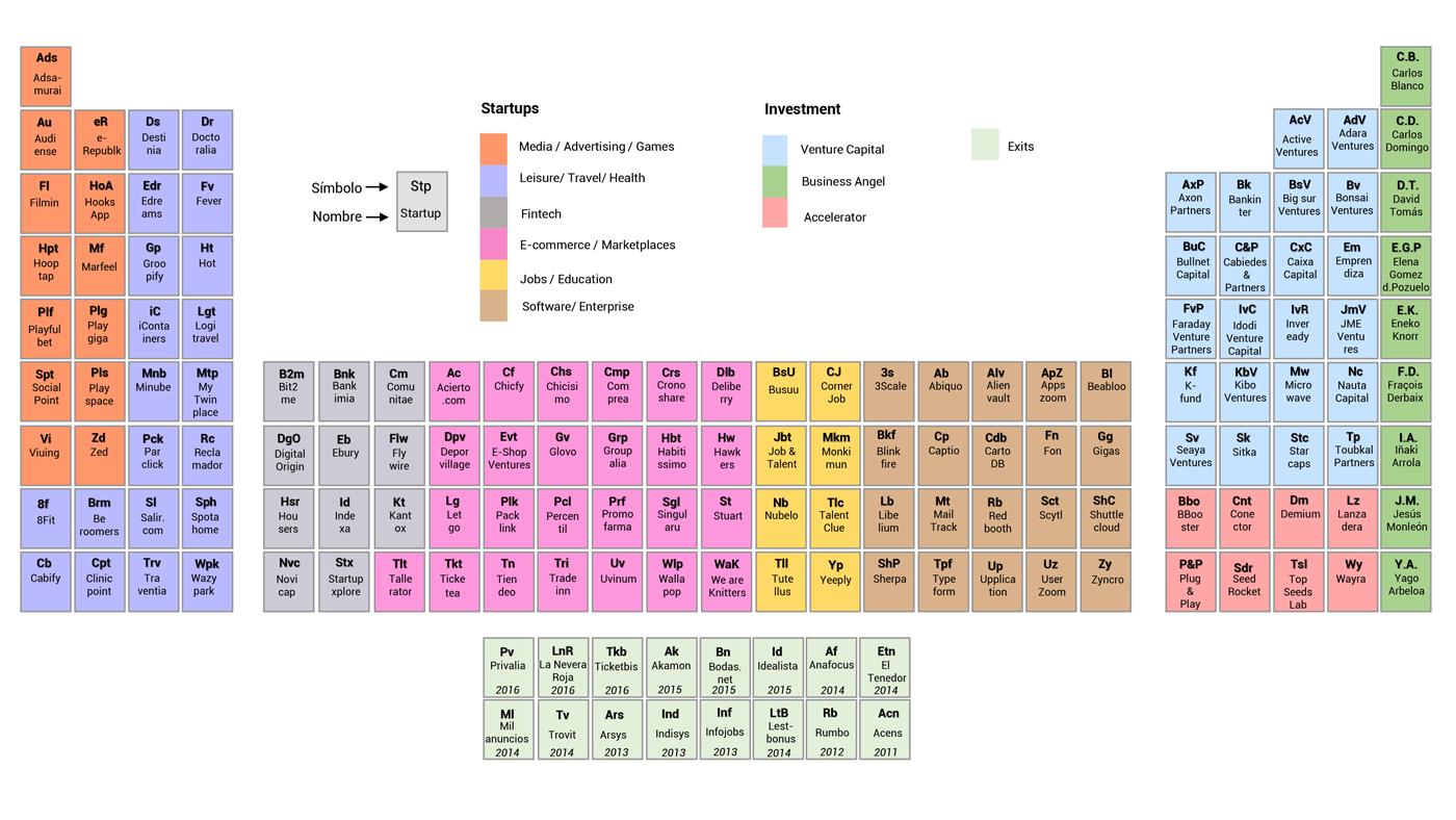 Periodic-Table-Spain-Tech-