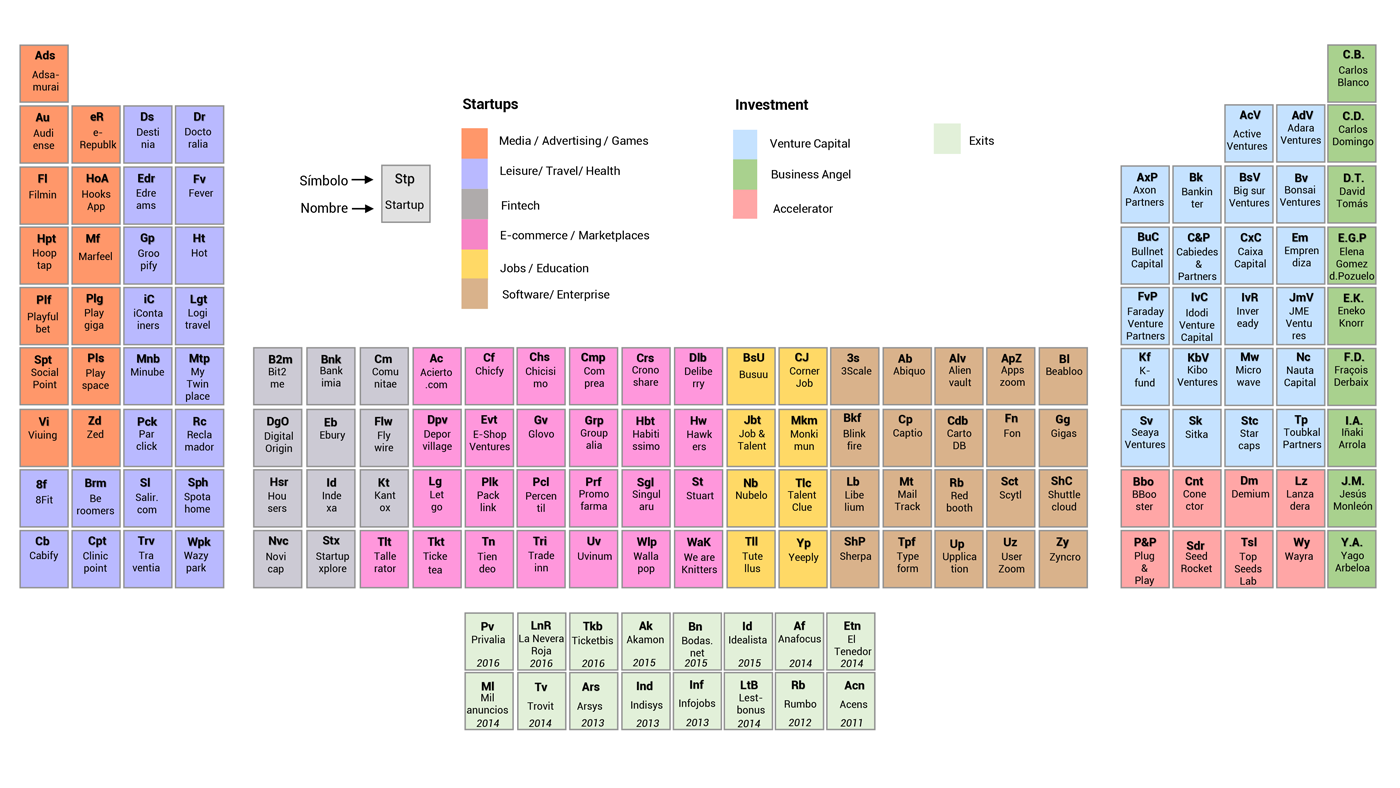 Periodic-Table-Spain-Tech-
