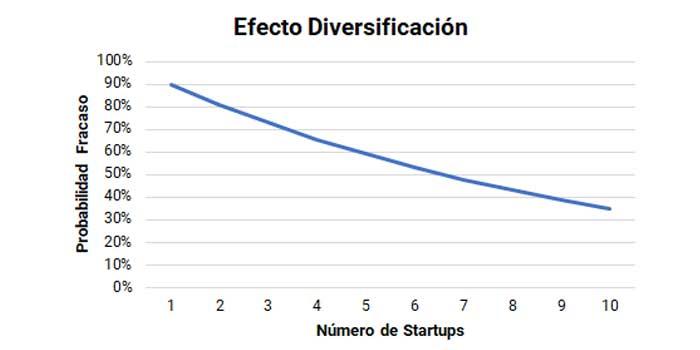 Diversificación en las inversiones en startups