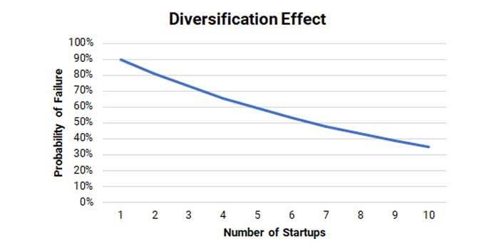 Diversification in the startups investment