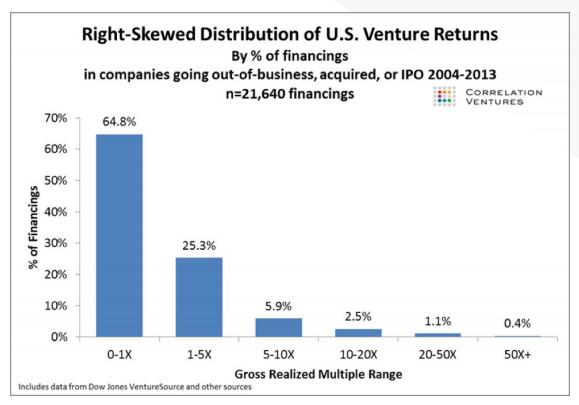 distribución retornos inversión