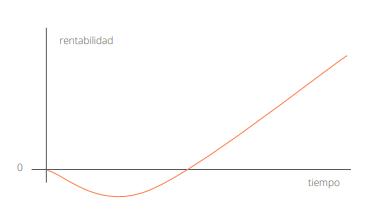 curva j y retornos inversión