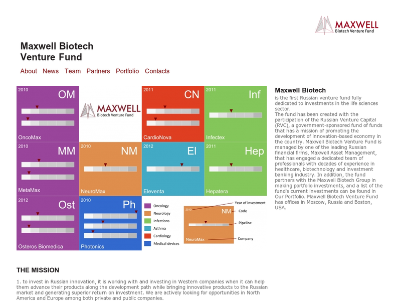 Images from Maxwell Biotech Venture Fund