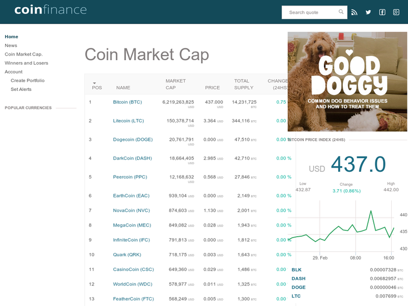 Images from CoinFinance.com