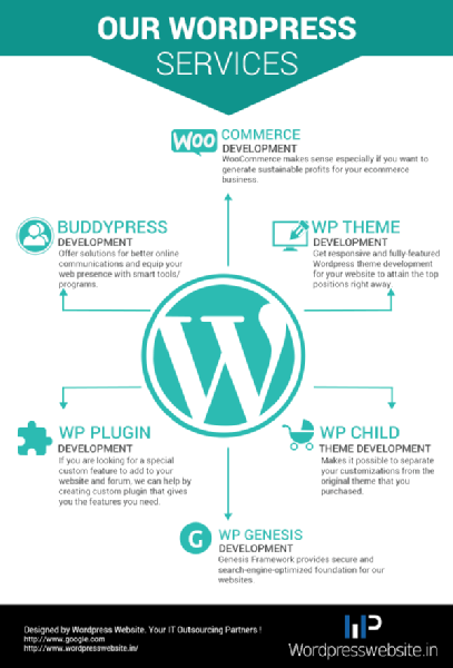 Images from Wordpress Website - Wordpress Development Company